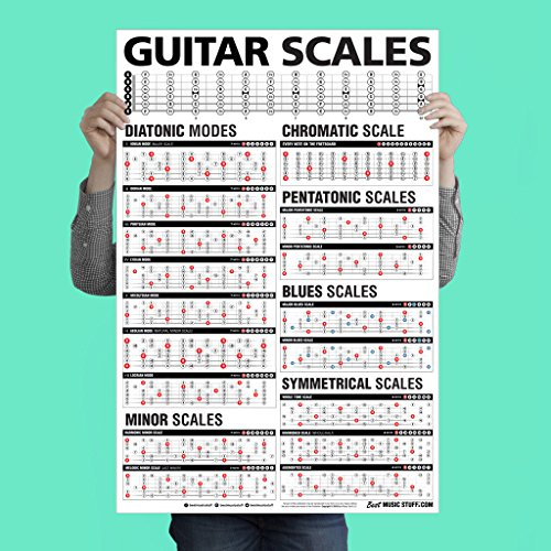 Popular Guitar Scales Reference Poster 24x36