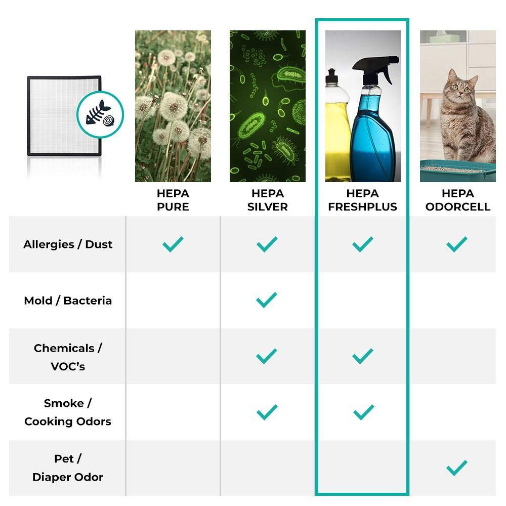 Alen - Filtro HEPA-Silver para el purificador de aire BreatheSmart ...