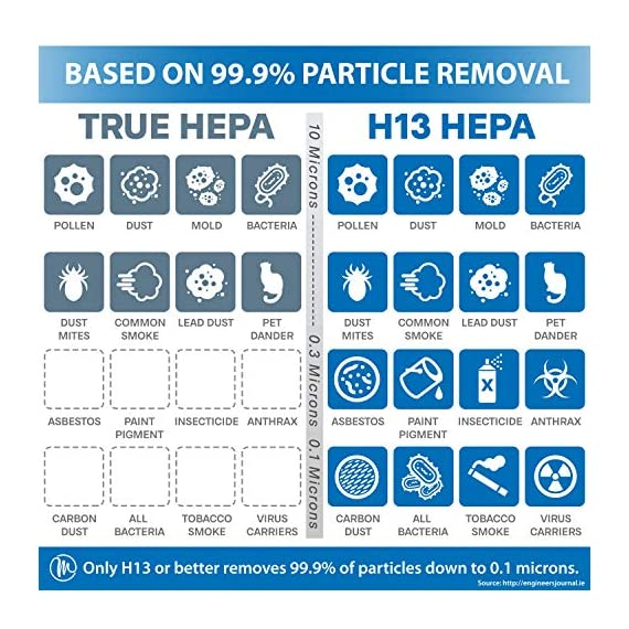 Medify ma-40 2. 0 medical grade filtration h13 true hepa for 840 sq. Ft. Air purifier, 99. 97% | modern design. 2 medical grade h13 filters (higher rated than true hepa) 99. 9% particle removal. H13 true hepa is considered medical grade air filtration, the unit alone is not a medical device. Cleans a room up to 1,600 sq ft in one hour, 840 sq ft in 30 minutes, 420 sq ft in 15 minutes (cadr 330) to make v2. 0 quieter in 'sleep mode' and speed 1 the ionizer is automatically turned off, on speed 2 and 3 it can be turned on/off as needed | carb, energy star & etl certified.