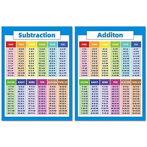 Draulic Multiplikationsdiagramm für pädagogische Mathematikplakate für Kinder mit Division-Addition-Subtraktion für Unterrichtsstützen