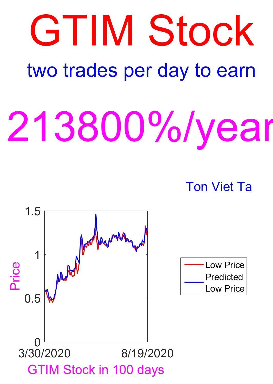Price-Forecasting Models for Good Times Restaurants Inc. GTIM Stock (NASDAQ Composite Components Book 1481)