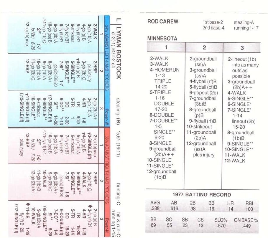 1977 Super intense SALE Time sale Strat-O-Matic Season SOM SADV MINNESOTA From - TWINS 2OIO