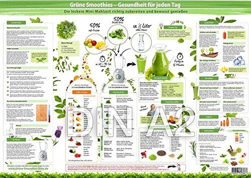 Grüne Smoothies Essenzposter für die Wand (DIN A2) - Gesundheit für jeden Tag -: Viele Anregungen und Ideen, wie Sie die gesunde Mini-Mahlzeit richtig zubereiten und bewusst genießen (2020)