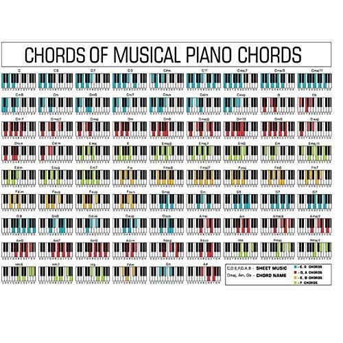 Piano Chord Grafiek Poster. Perfect voor studenten en docenten. Print op doek-60x90cmx1pcs- Geen frame