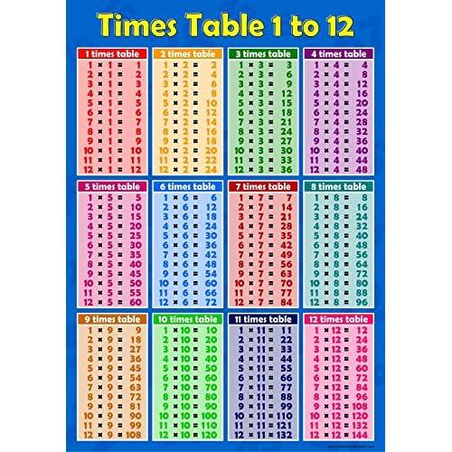 times table poster. Black Bedroom Furniture Sets. Home Design Ideas