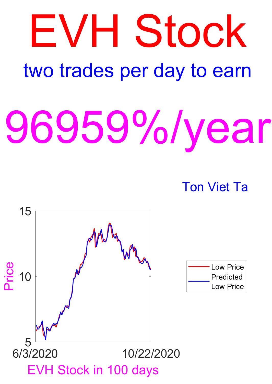Price-Forecasting Models for Evolent Health Inc Cl A Com EVH Stock (New York Stock Exchange)