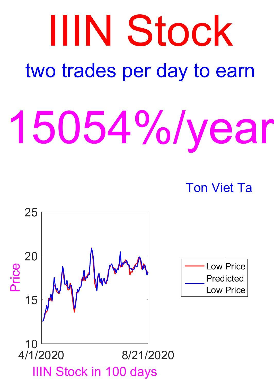 Price-Forecasting Models for Insteel Industries, Inc. IIIN Stock (NASDAQ Composite Components Book 1588)