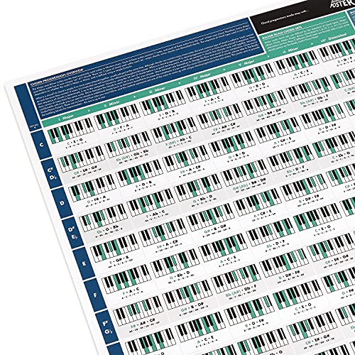 Póster Útil para Progresión de Acordes - Lámina para Aprender Piano - Tabla con Acordes de Piano y Escalas - Teoría de Piano para Principiantes - Tamaño A1 - Versión plegada