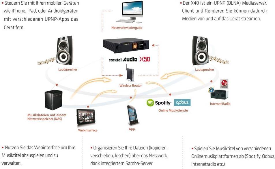 Cocktail Audio x50/Musique Serveur Streamer et ripper