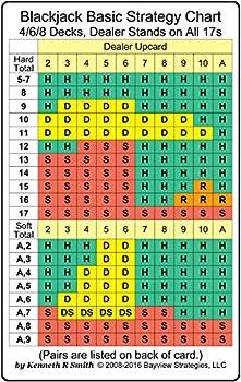 Blackjack Basic Strategy Chart  4/6/8 Decks Dealer Stands on All 17s  2-sided card