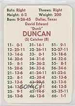 Dave Duncan (Baseball Card) 1974 APBA Baseball 1973 Season - [Base] #DADU