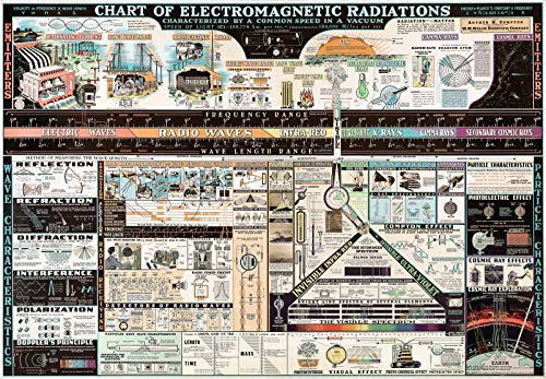 Chart of Electromagnetic Radiations | Science Teacher Gift Wall Art Poster (3 Sizes) (23'x33')