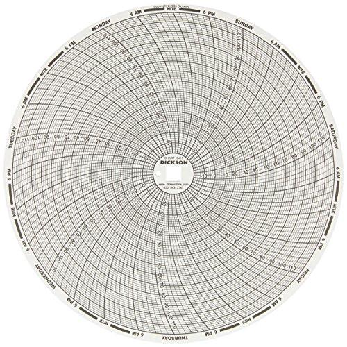 Dickson C417 Chart Paper, 8