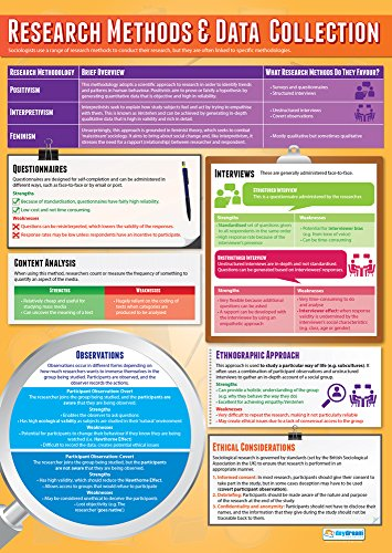 Research Methods & Data Collection | Sociology Poster | laminiertes Glanzpapier mit den Maßen 850 mm x 594 mm (A1) | Sociology Class Poster | Bildungstabellen von Daydream Education