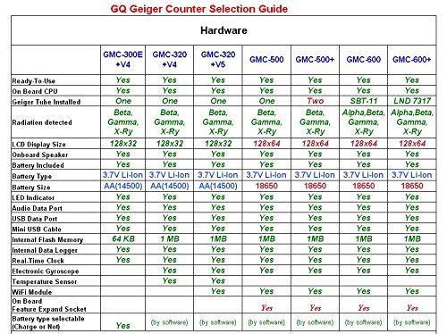 GQ GMC-320 + V5-UK Digital Geiger Contador WiFi Inalámbrico Datos Inalámbrico...