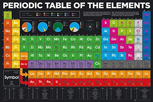 Close Up Poster Periodic Table of The Elements (91,5cm x 61cm) + 1 Powerstrips®, tesa adhésifs Double face-20pcs