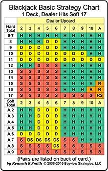 Blackjack Basic Strategy Chart  1 Deck Dealer Hits Soft 17