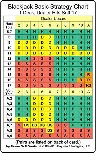Blackjack Basic Strategy Chart: 1 Deck, Dealer Hits Soft 17