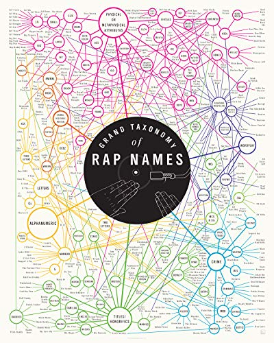 Pop Chart: Poster Prints (16x20) - Rap Names Infographic - Printed on Archival Stock - Features Fun Facts About Your Favorite Things
