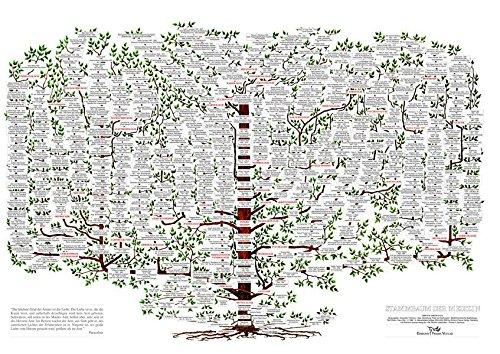 Stammbaum der Medizin: Poster