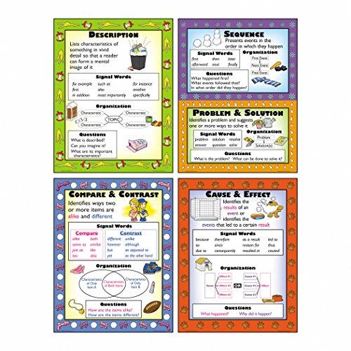 McDonald Publishing Informational Text Types Poster Set, Multi,17 x 22 Inch, MC-P967