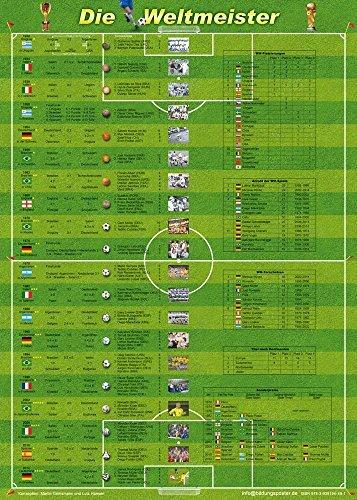 Die Weltmeister (WM-Poster 70x50 cm): Eine Chronik der Fußballweltmeisterschaften von 1930-2014 by Martin Grimsmann (2015-08-26)