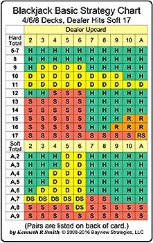 Blackjack Basic Strategy Chart  4/6/8 Decks Dealer Hits Soft 17