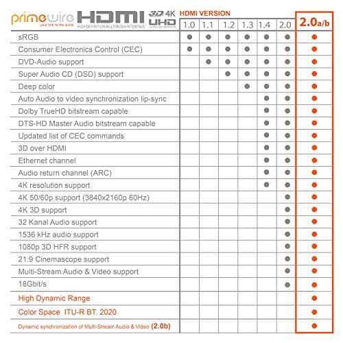 CSL - 2m HDMI Kabel 2.0a 2.0b - Ultra HD 4k 60Hz - neuester Standard - High Speed HDMI 2.0 - Ultra HD Full HD 1080p - 3D ARC CEC HDCP HDR - 3-Fach geschirmt - bis zu 18 Gbit s - schwarz