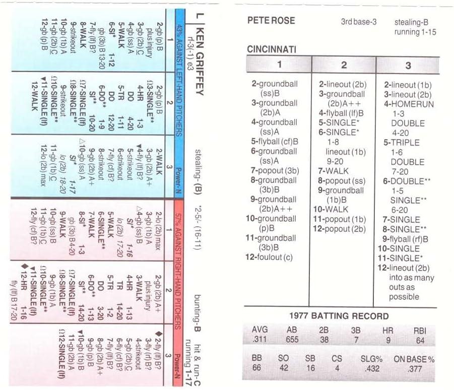 Over item handling ☆ 1977 Strat-O-Matic Season SOM SADV Over item handling ☆ REDS CINCINNATI 2OIO From -