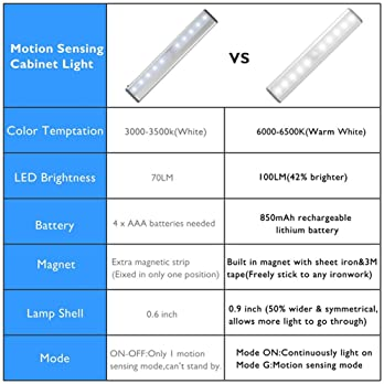 Stick-on Anywhere Portable Little Light Wireless LED Under Cabinet Lights 10-LED Motion Sensor Activated Night Light ...