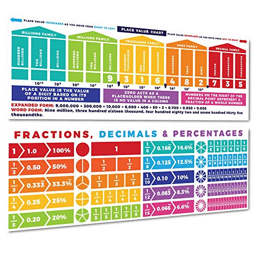 Sproutbrite Educational Math Posters Place Values & Fractions Mathematics Classroom Banner Decorations for Teachers - Banners Bulletin Board and Wall Decor for Elementary and Middle School