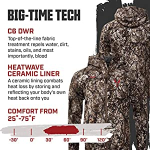 Badlands Catalyst Rain Jacket Waterproof Packable Rain Shell With Heatwave Technology