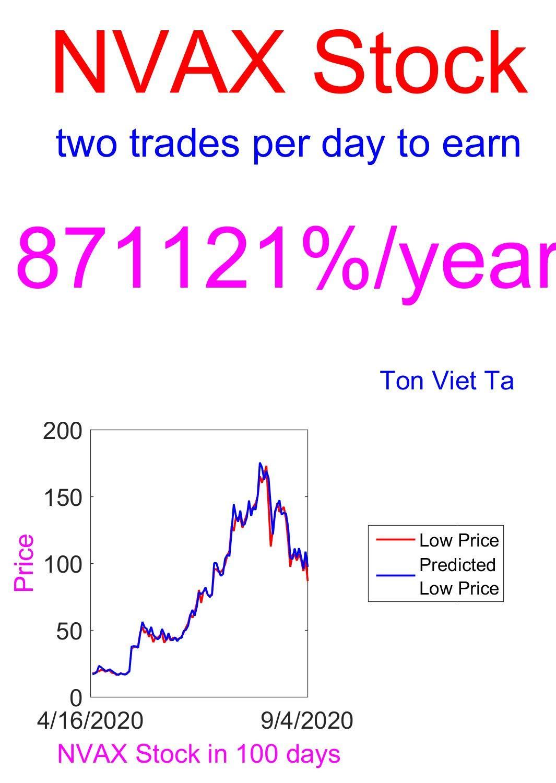 Price-Forecasting Models for Novavax, Inc. NVAX Stock (NASDAQ Composite Components Book 1910)