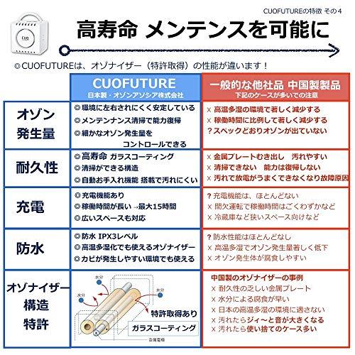 オゾンアソシア『オゾンエアークオフューチャー(CUF-4)』