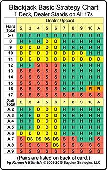 Blackjack Basic Strategy Chart  1 Deck Dealer Stands on All 17s