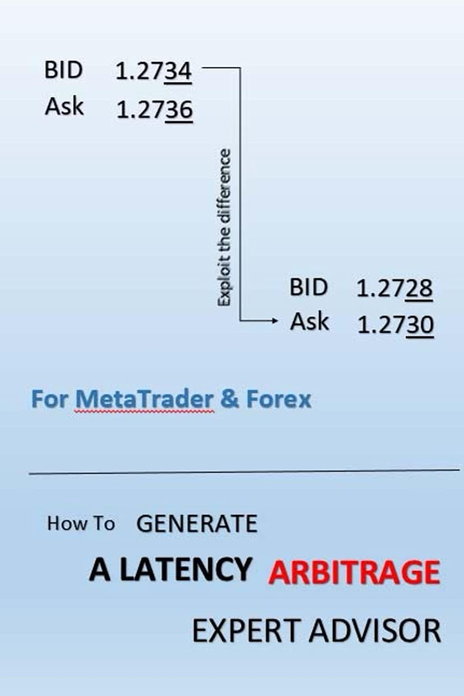 木製こっそり落胆するHow To Generate A Latency Arbitrage Expert Advisor (English Edition)