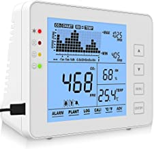 co2 portable meter