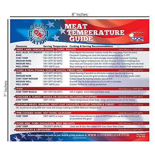 BEST Meat Temperature Chart AND Meat Smoking Wood Temperature Guide by Grill Nation for Outdoor and Indoor Use - Includes All Meats for Kitchen Cooking & 20 Flavor Profiles & Strengths for Smoker Box