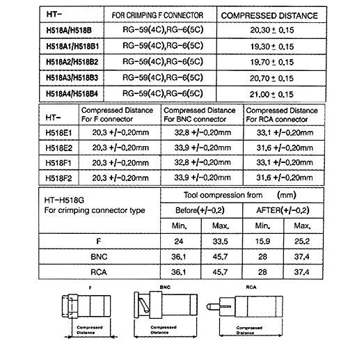 ESUMIC RG6 RG59 Coax Cable Compression Crimper Tool Kit,Coaxial Compression Fitting Connector 20Pcs,Compression Tool, Coax Cables Stripper