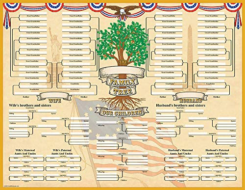 Historic Families Family Tree Geneology Chart Poster (2-Pack)
