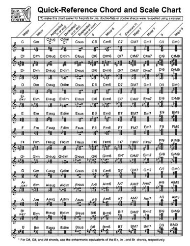 Quick-Reference Chord And Scale Chart: for Harp