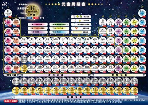 お風呂学習ポスターシリーズ (元素周期表(13~99歳))