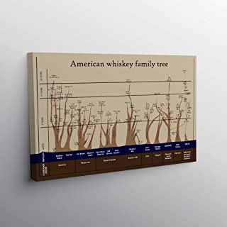 American Whiskey Family Tree Chart for Man Cave - Cigars Lovers-Club Canvas Wall Art Poster Home Art Decor Posters (24x36)