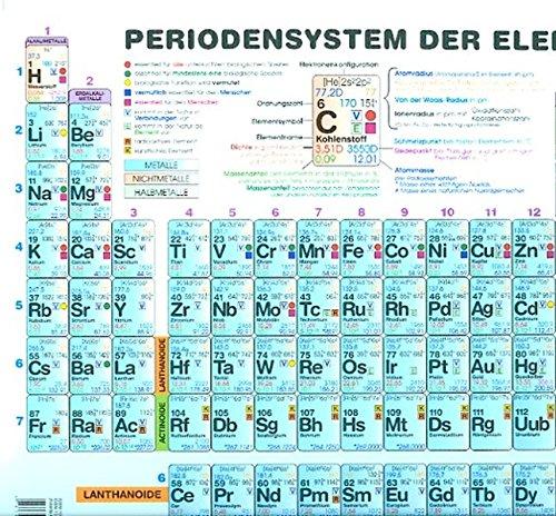Periodensystem der Elemente Sekundarstufe II (Plakat): Beidseitig bedruckt und matt foliert