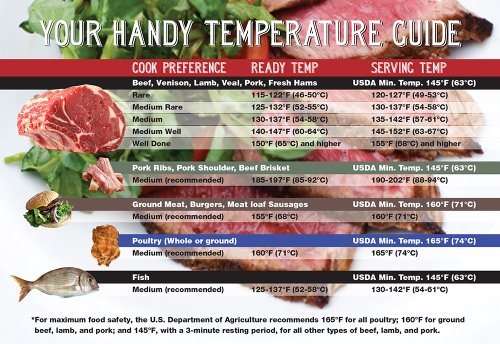 Magnetic Cooking Temperature Guide for Meat, Poultry and Fish