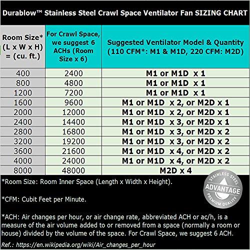 Durablow Stainless Steel Crawl Space Foundation Fan Ventilator + Built-in Dehumidistat (Stainless steel silver, M2D)