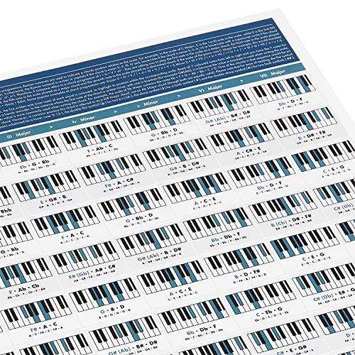 Klavierakkorde Poster von Really Useful Poster Company - Klavierakkorde Übersicht - Illustriertes Piano Akkorde Poster - Musiktheorie und Klavier lernen - Stufenakkorde Anfänger - A1 Größe gefaltet