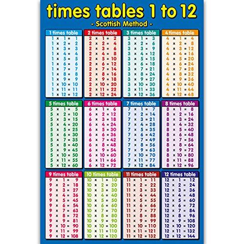 JHD Times Tafels 1 tot 12 Blauw, Kinderen Muurgrafiek Educatieve Wiskunde Educatief Leren Poster Grafieken, Toevoeging…