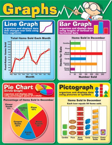 Compare Textbook Prices for Graphs Chart  ISBN 9781594413971 by Carson-Dellosa Publishing