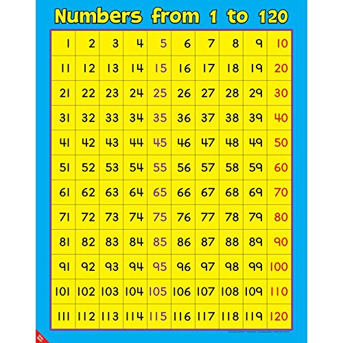 Really Good Stuff Numbers from 1 to 120 Poster